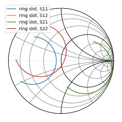 Plotting — scikit-rf Documentation